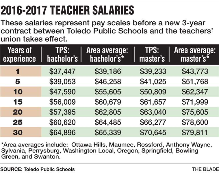 NEWg19TeacherSalaries-Chart